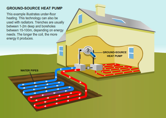 Optimus 5 Search - Image - how does a geothermal heat pump work